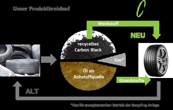 Carbon Recovery Produktkreislauf Grafik NEU