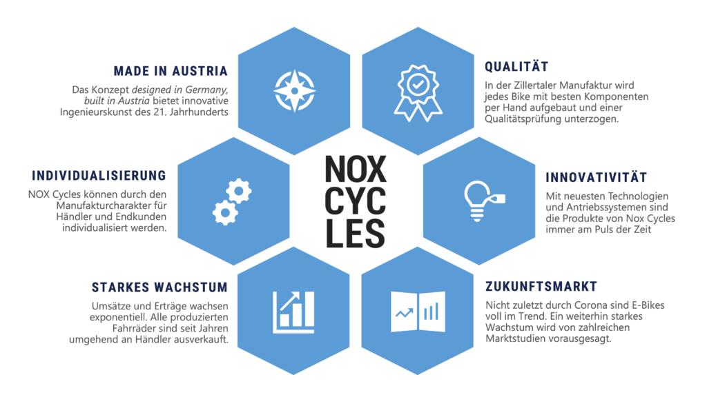 NOX Cycles - Alleinstellungsmerkmale - CONDA